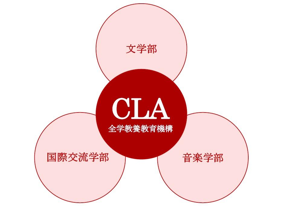 学部とCLA_2